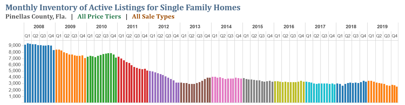 Supply of Housing Inventory