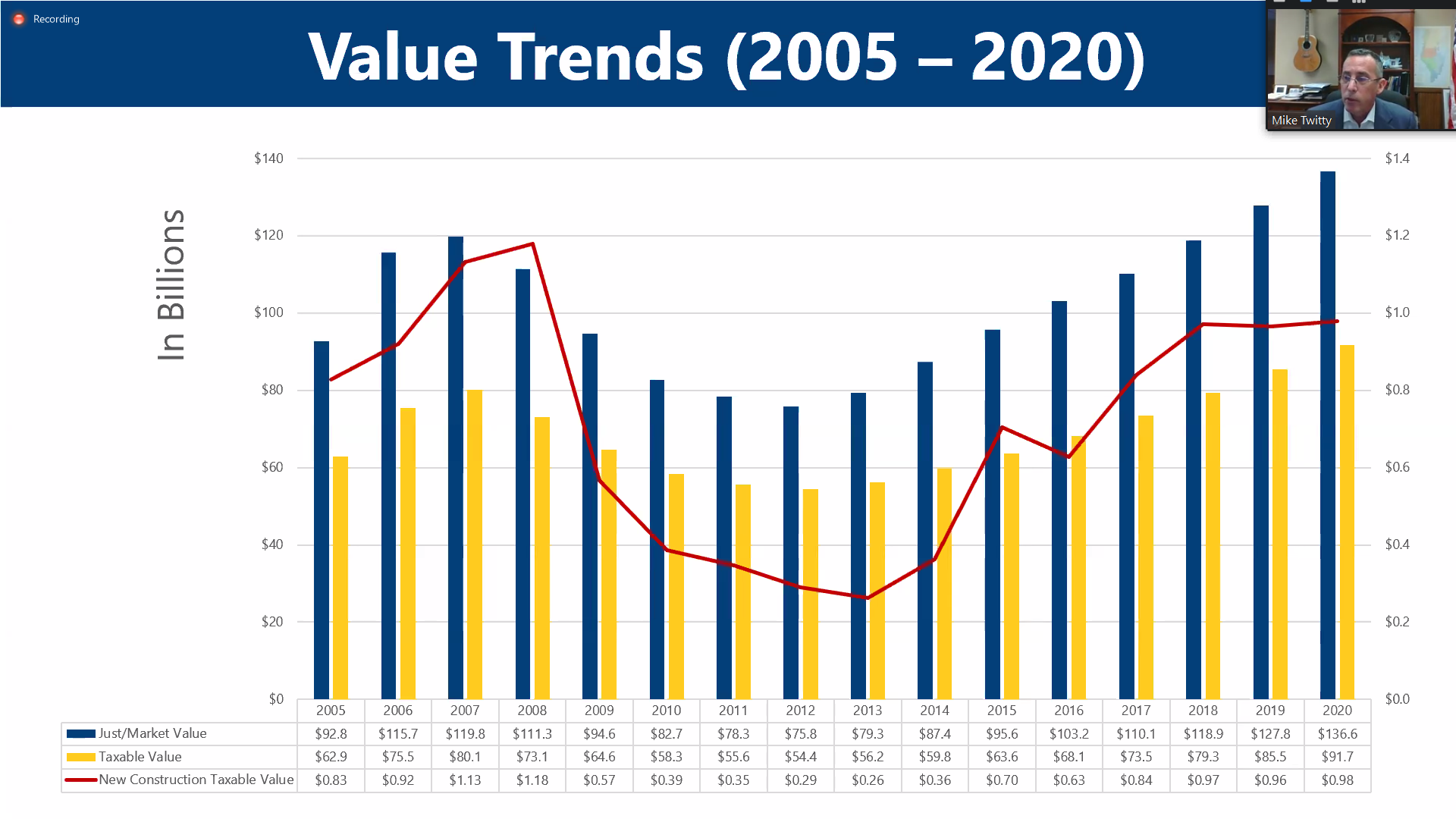 Pinellas County Tax Value Trends